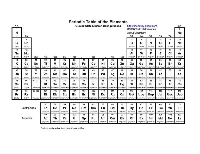 Free printable periodic tables pdf this printable periodic table lists the electron configurations for each element urtaz Gallery