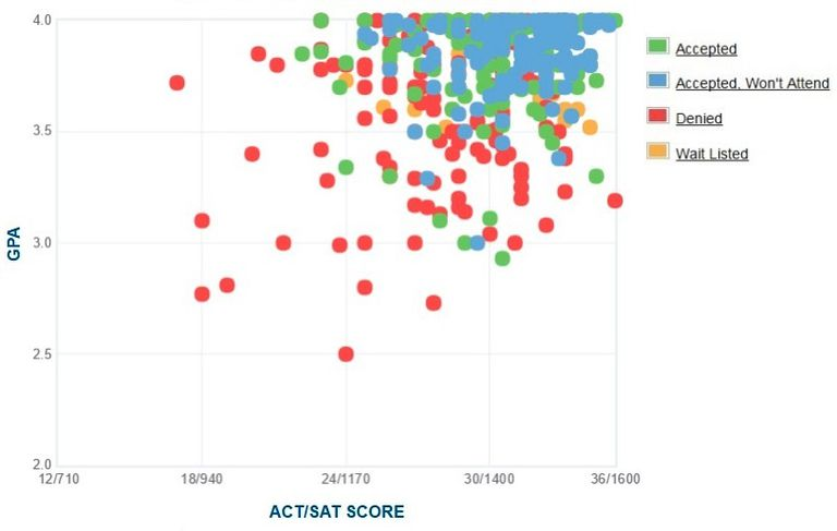 Macalester College GPA, SAT and ACT Data for Admission