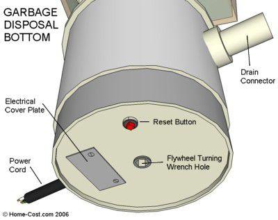 Installing a kitchen garbage disposer garbage disposal bottom asfbconference2016 Choice Image