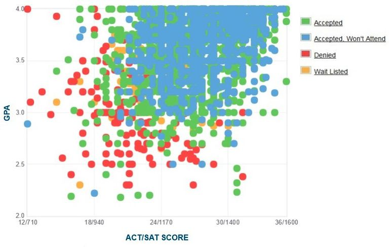 Indiana University GPA, SAT and ACT Data for Admission