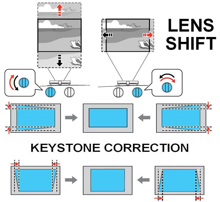 Lens Shift vs Keystone Correction Examples