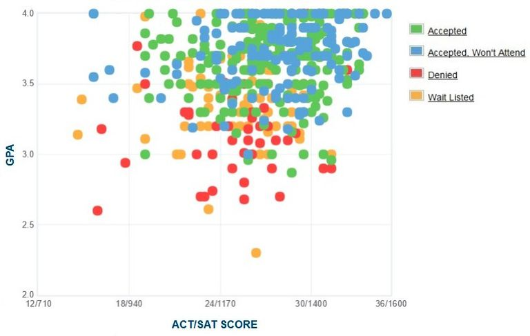 Providence College GPA, SAT and ACT Data for Admission