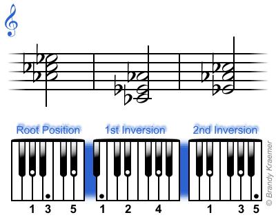 E Flat Augmented Triad Minor Piano Triads