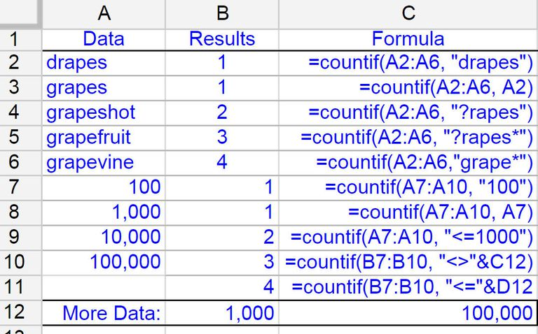 Finding Data that Matches Set Criterion with Google Spreadsheets' COUNTIF Function