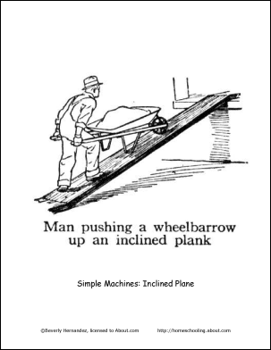 Simple Machines Inclined Plane