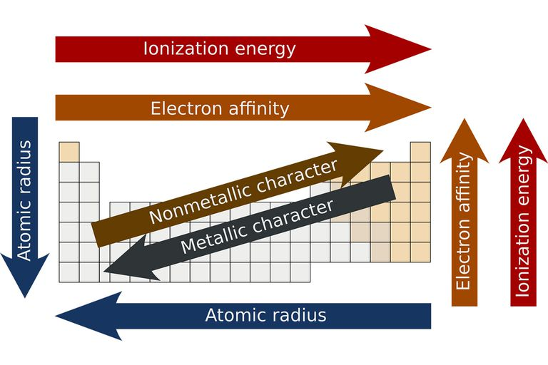 what is periodicity on the periodic table - Define Periodic Table Atomic Radius