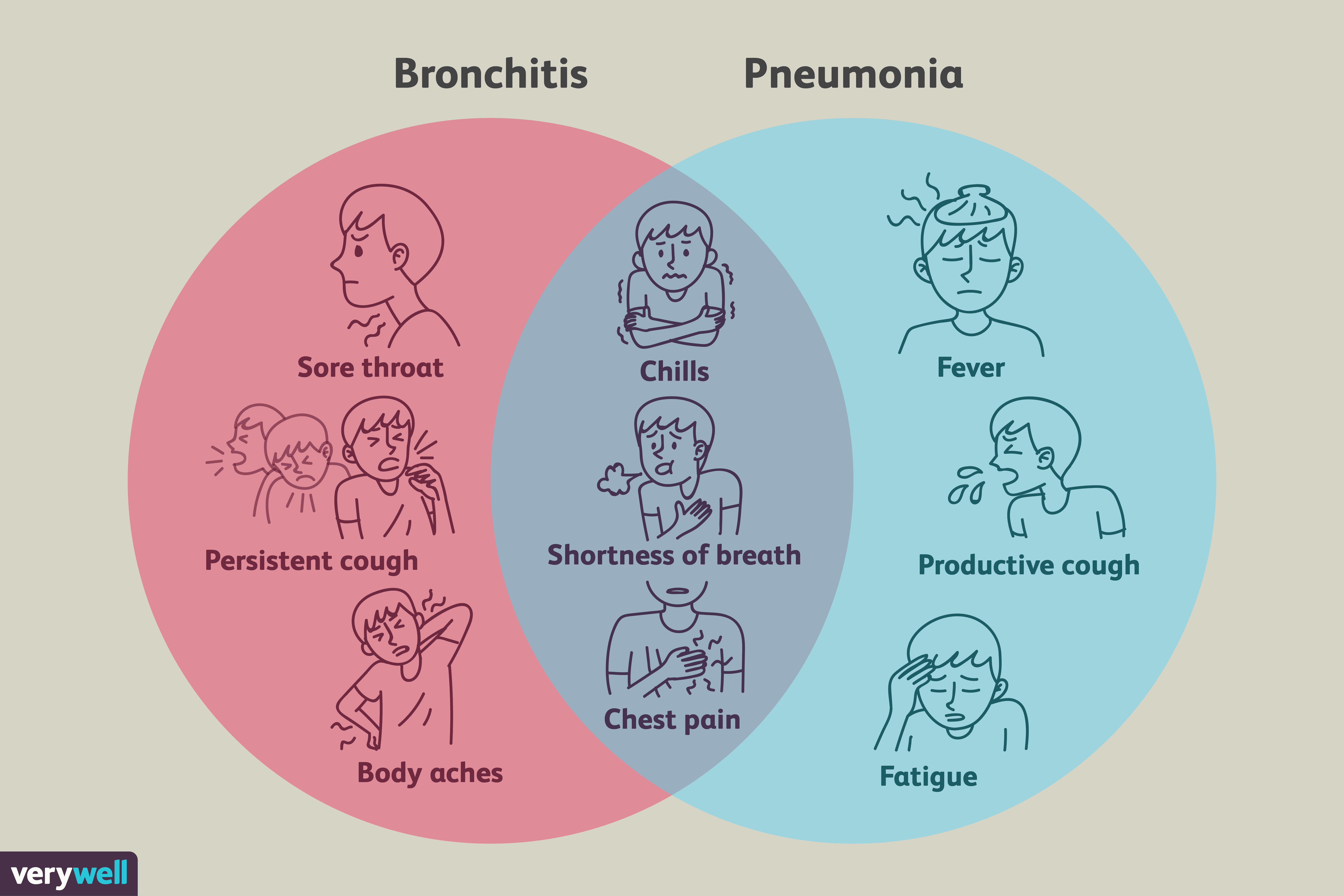 a clinical description of the causes and treatment of bronchitis Bronchitis is an infection of the tubes or bronchi that lead to the lungs symptoms include a cough, wheezing, sore throat, and blocked nose and sinuses.