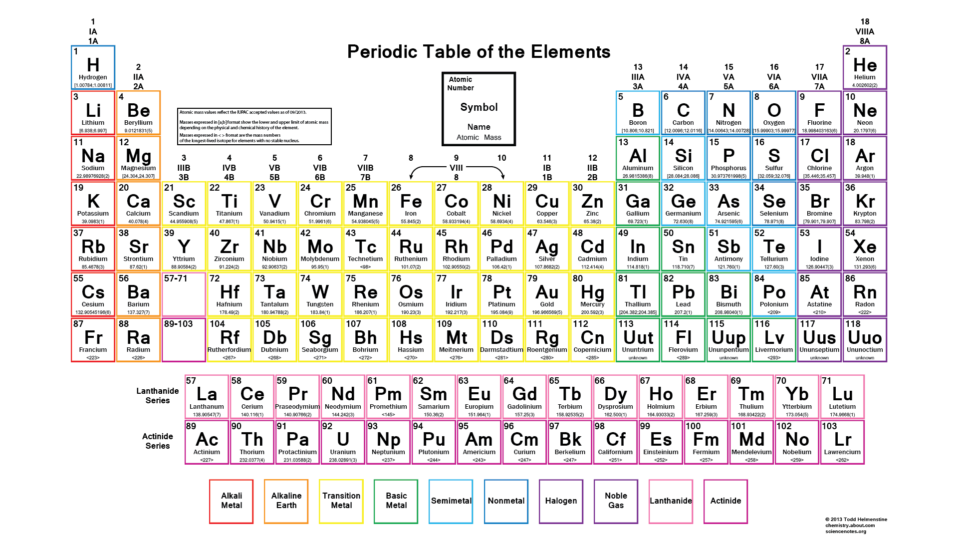 What does br stand for in the periodic table gallery periodic what does br stand for in the periodic table images periodic what does na mean in gamestrikefo Choice Image