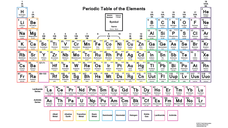 Color periodic table of the elements with charges urtaz