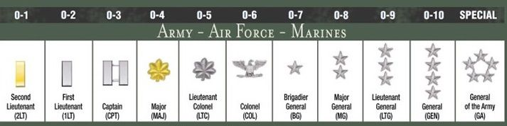 Officers Ranks
