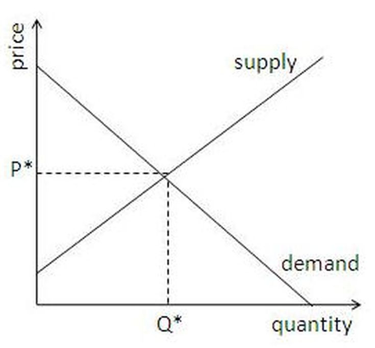 concepts of supply and demand from the simulation Supply and demand simulation 1 supply and demand simulation eco 365 supply and demand simulation the supply and demand simulation was reviewed on the student website the supply and demand simulation consist of microeconomics and macroeconomics concepts.