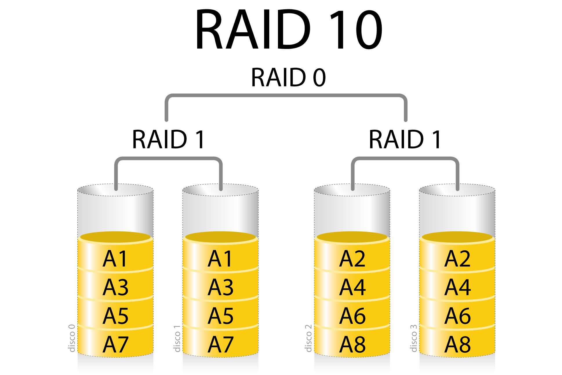 what is raid 10 and does my mac support it. Black Bedroom Furniture Sets. Home Design Ideas