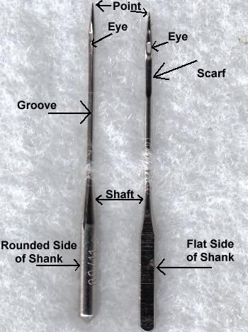 Labeled parts of a sewing machine needle
