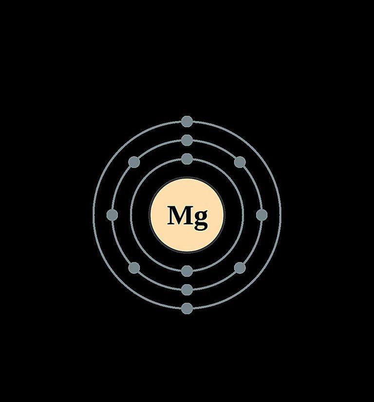 Atoms diagrams electron configurations of elements magnesium atom electron shell diagram ccuart Choice Image
