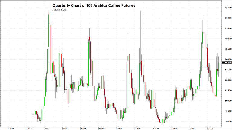 Quarterly-Arablica-Coffee-chart-for-about.com-August-2014.PNG
