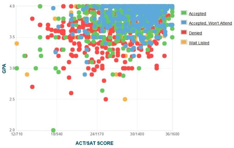 Emory University GPA, SAT and ACT Data for Admission