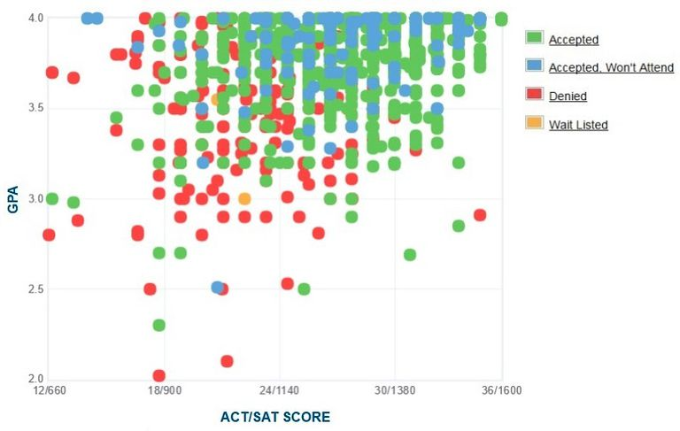 Brigham Young University GPA, SAT and ACT Data for Admission