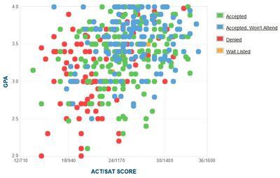 UMass Amherst GPA SAT Scores and ACT Scores