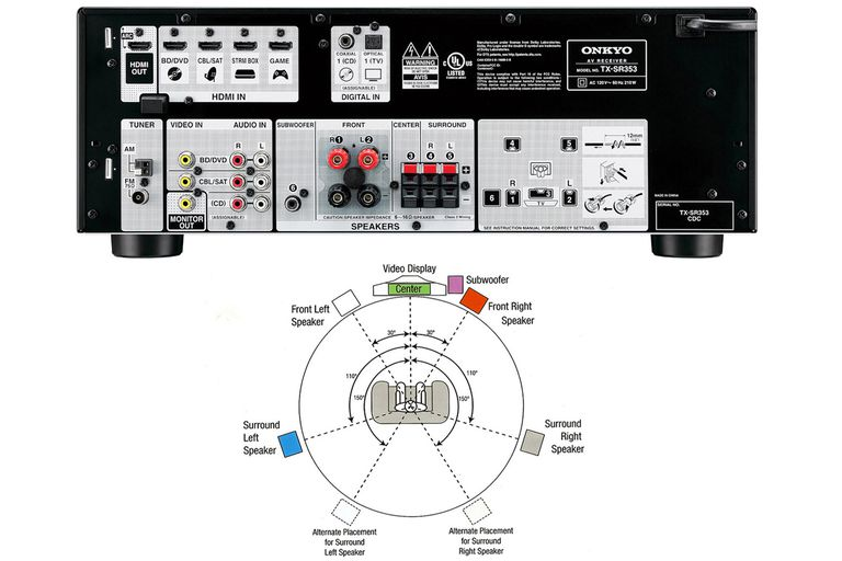 Yamaha Receiver Setup Diagram