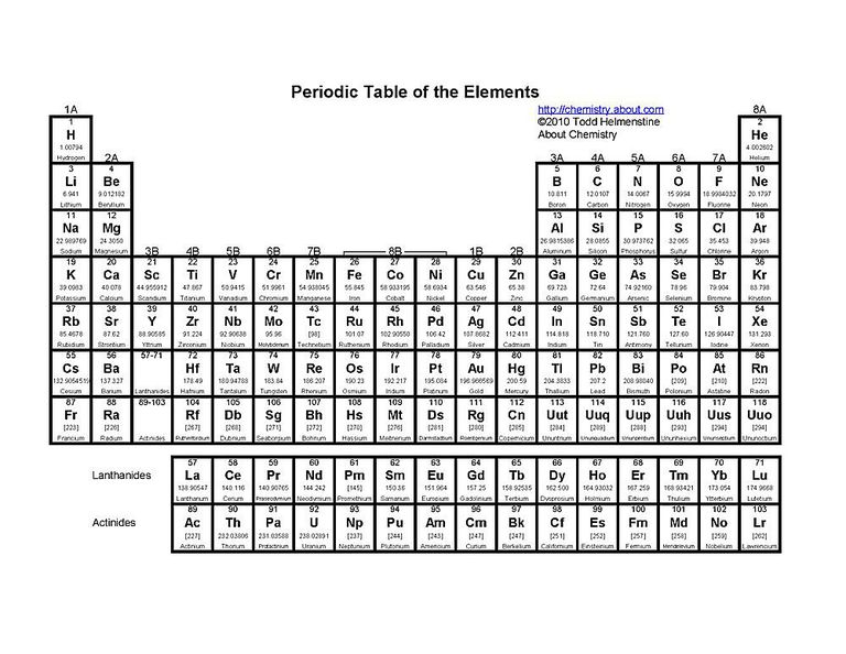 Free printable periodic tables pdf this printable periodic table lists the element atomic number name atomic weight and urtaz Images