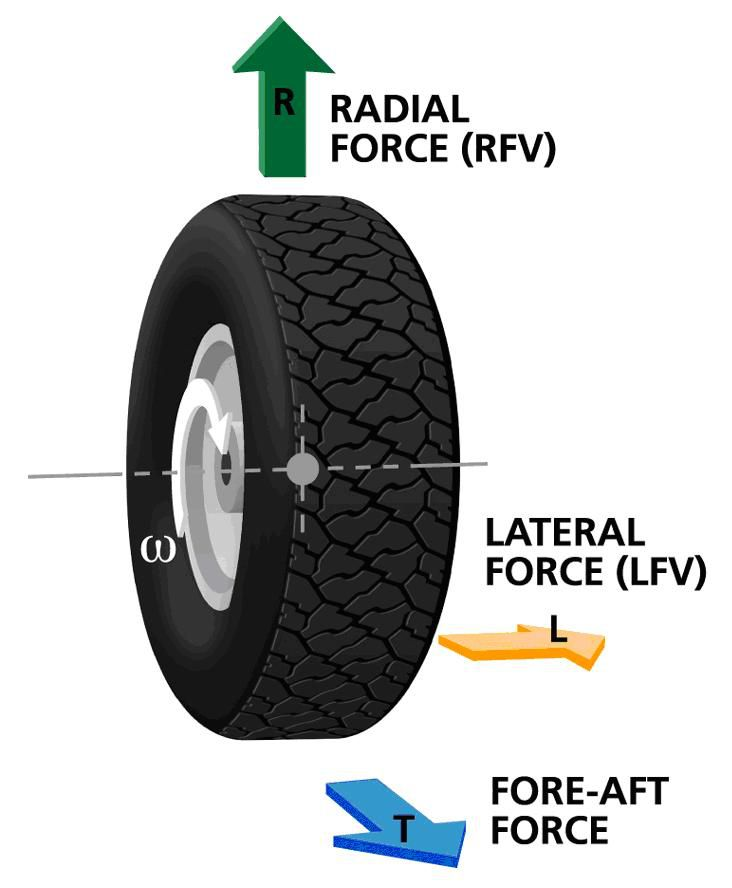 diagram explaining various forces on a rotating tire