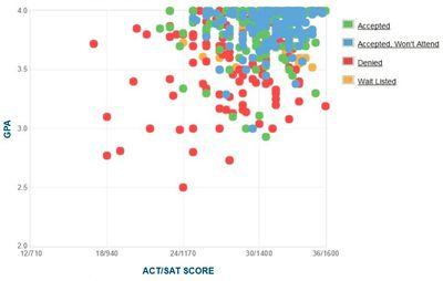 Wesleyan University Gpa >> Harvard University GPA, SAT Score, and ACT Score Graph