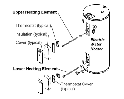 components of an electric water heater