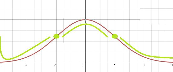 Illustration of the inflection points of a normal distribution