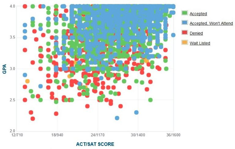 Purdue University GPA, SAT and ACT Data for Admission