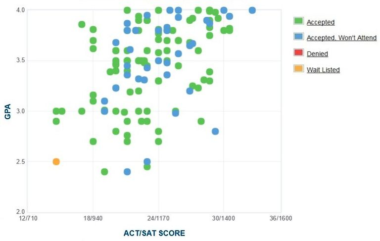 Stephens College GPA, SAT and ACT Data for Admission