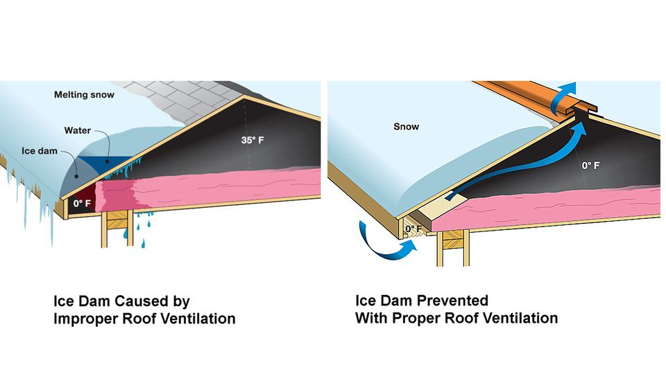 Improve roof ventilation to prevent ice dams for How to improve airflow in vents