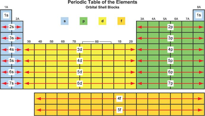What are element blocks on the periodic table periodic table blocks urtaz Image collections