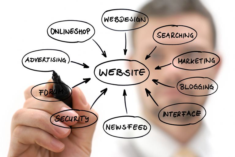 Businessman with website diagram