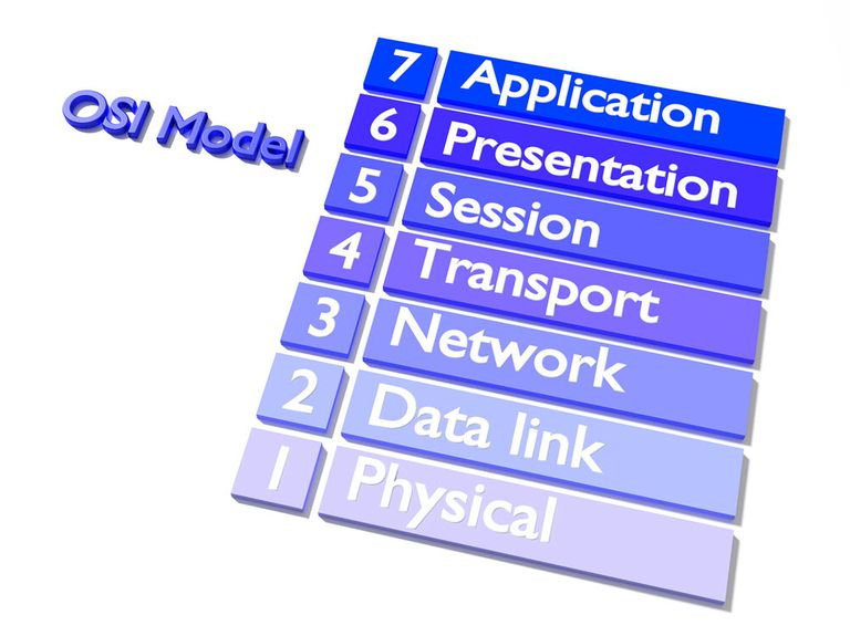 Illustration of OSI Model Layers
