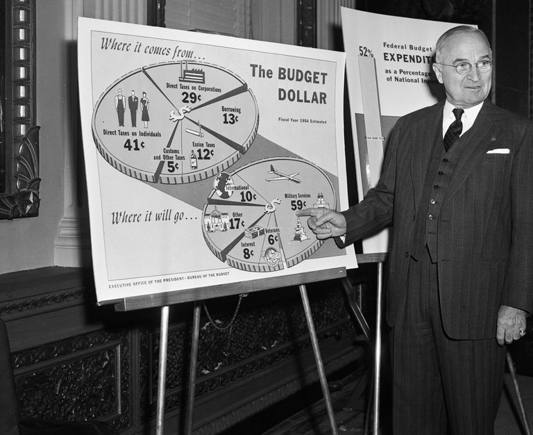President Truman Points to Budget Pie Chart