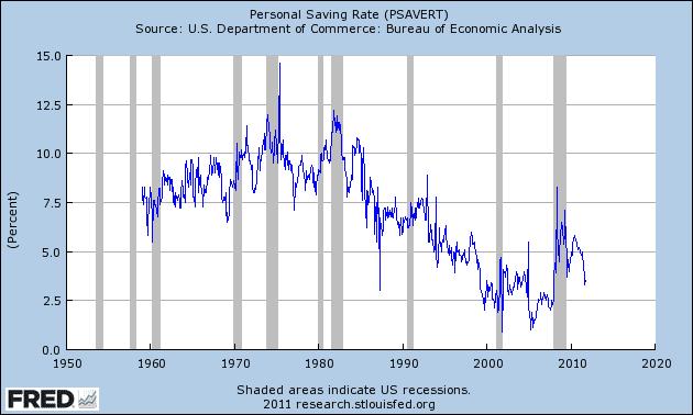 Personal Savings Rate Federal Reserve