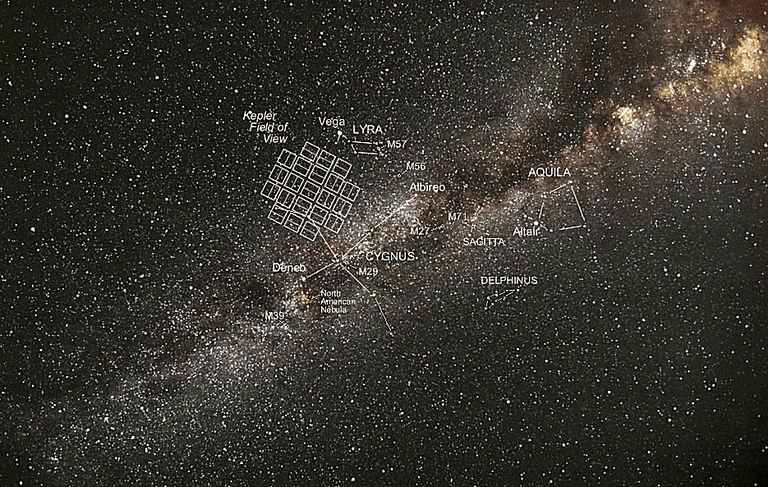 Kepler field of view