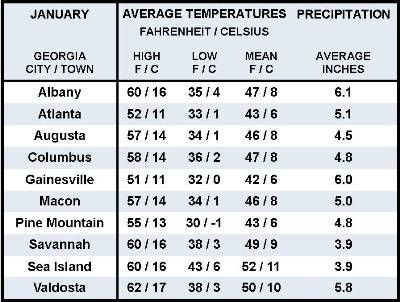 Average January Weather Information for Ten Georgia Locations