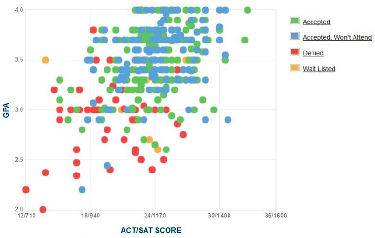 Suny Cortland GPA, SAT and ACT Data for Admission