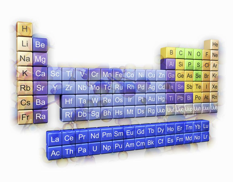 The lanthanides and actinides are in a separate block below the table.