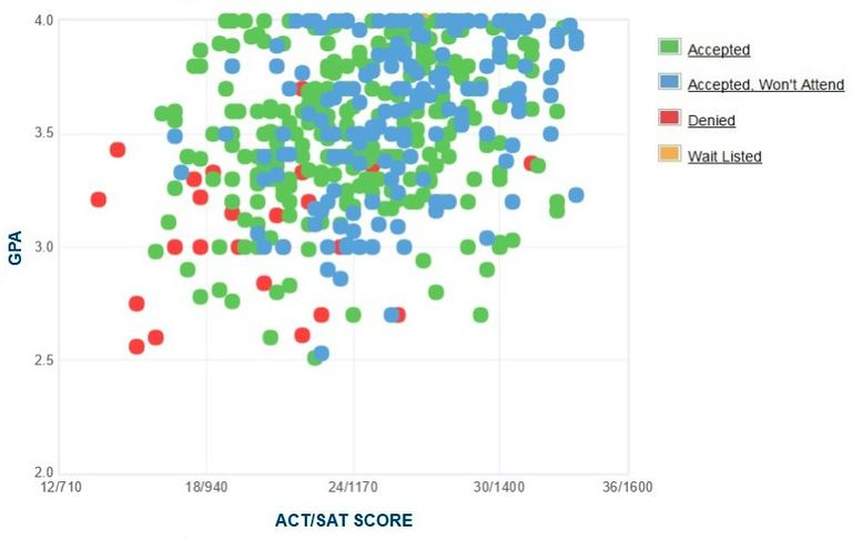 Whittier College GPA, SAT Score and ACT Score Data for Admission