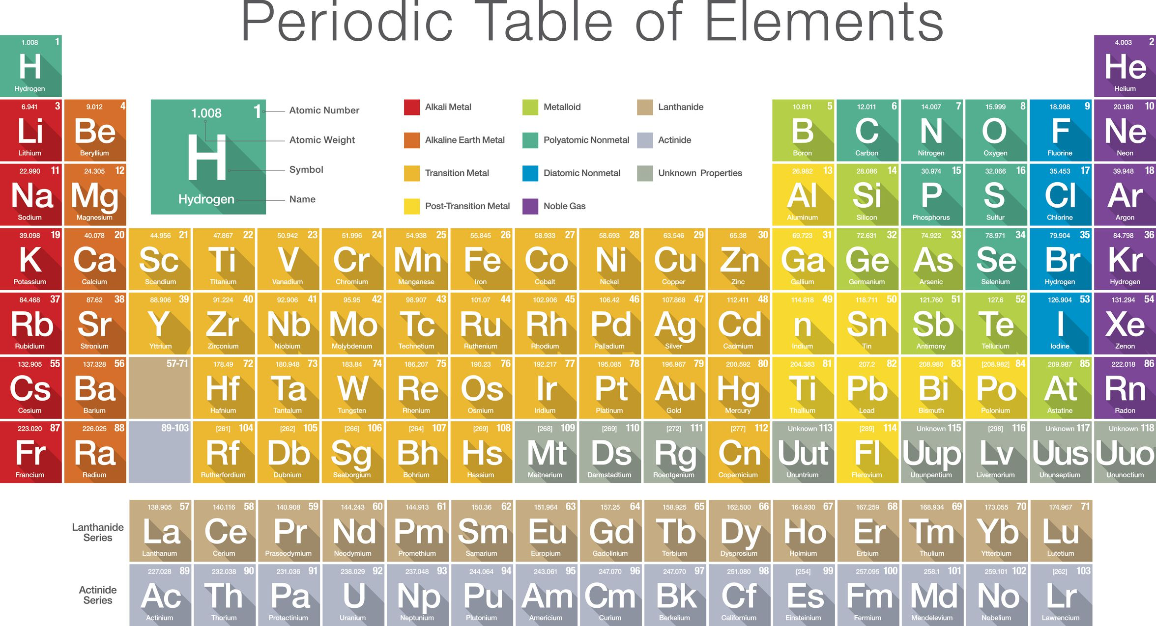 What are some examples of atoms periodic table of elements gamestrikefo Choice Image