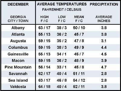 Average December Weather Information for Ten Georgia Locations