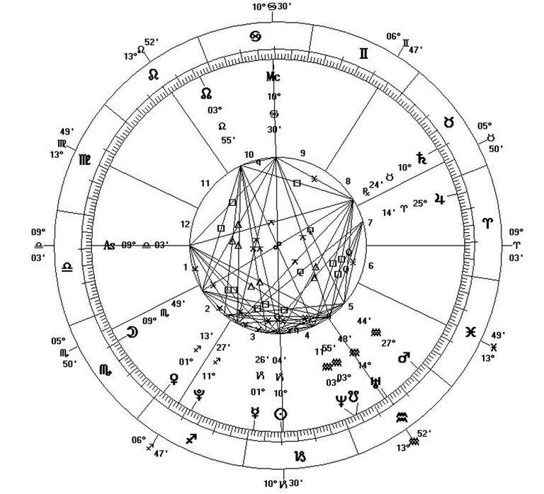 3 web sites with free birth charts