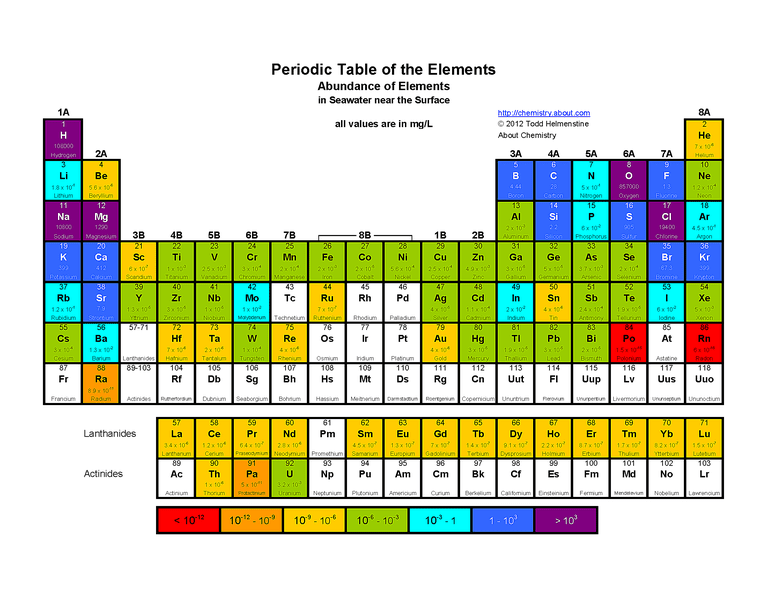 Free printable periodic tables pdf color periodic table of the elements abundance of elements in seawater urtaz Choice Image
