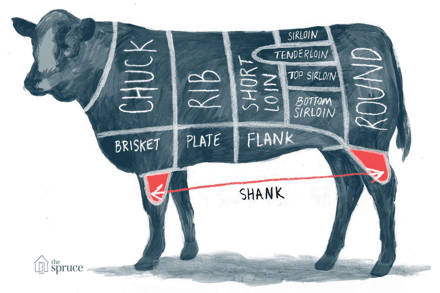A guide to all the cuts of beef pooptronica