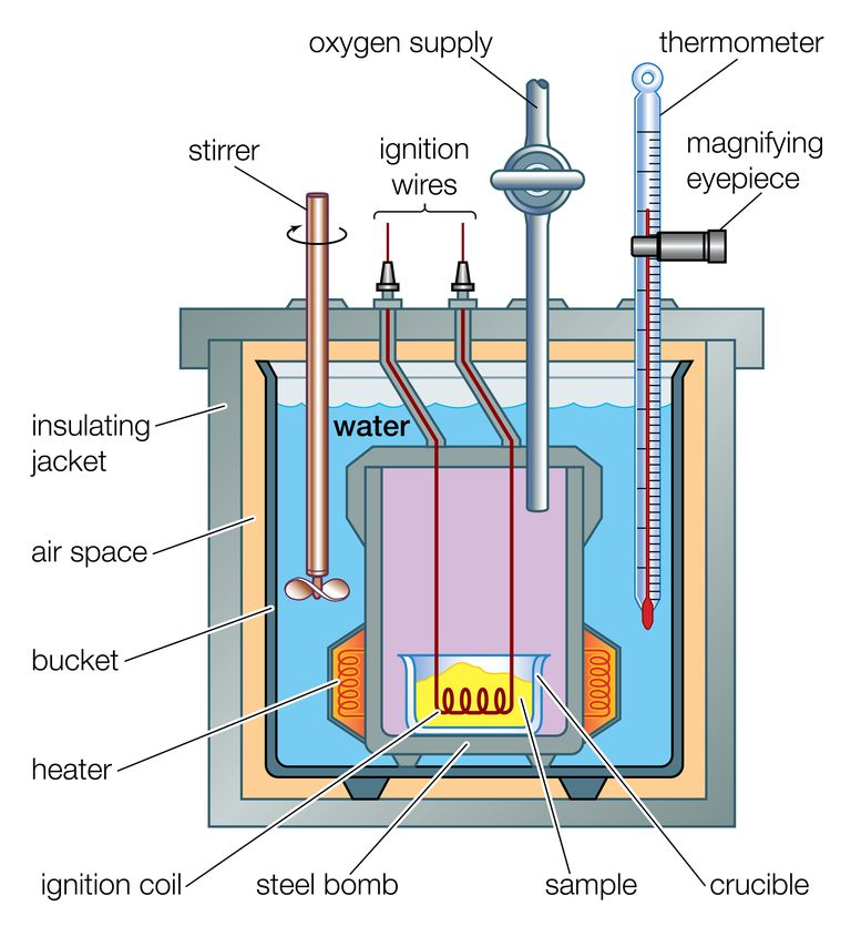 This is a cross section of a bomb calorimeter, one of the most common types of calorimeters used to measure heat flow in a reaction.