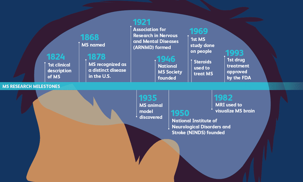 Timeline of MS research milestones
