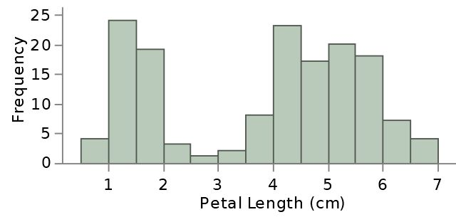 Histogram Classes - Information and Examples