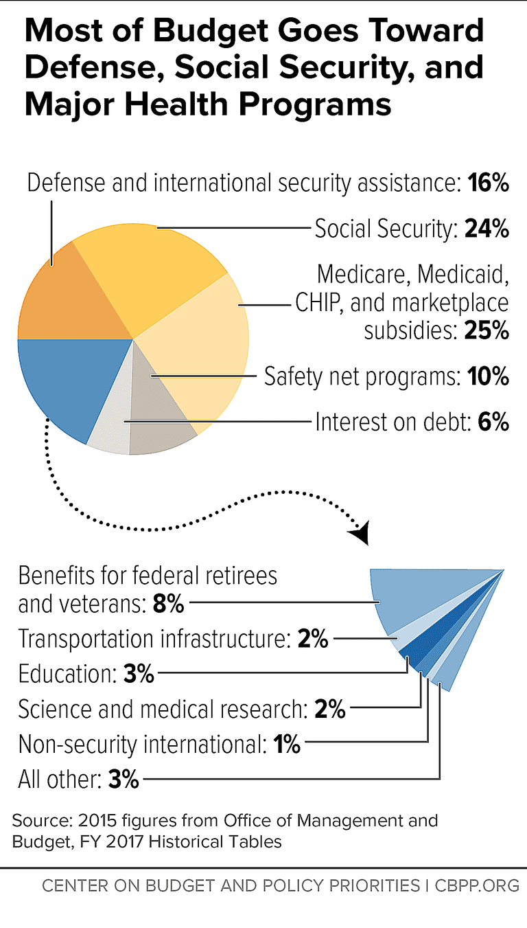 A pie chart analysis by the Center on Budget and Policy Priorities shows that in 2015, social safety net or welfare programs accounted for just 10 percent of federal spending.